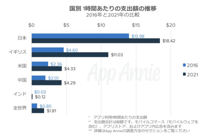 国別アプリ課金額