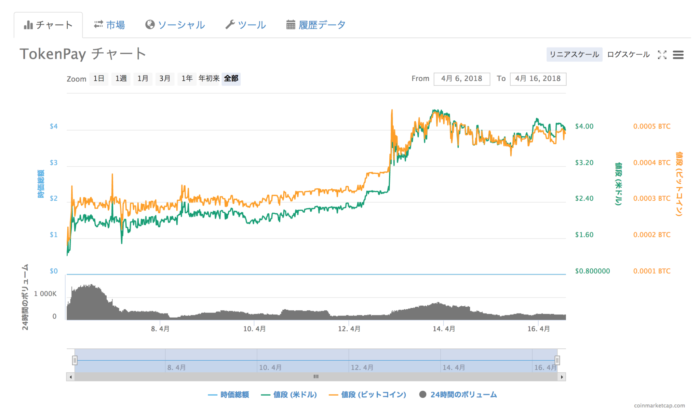 TokenPayチャート
