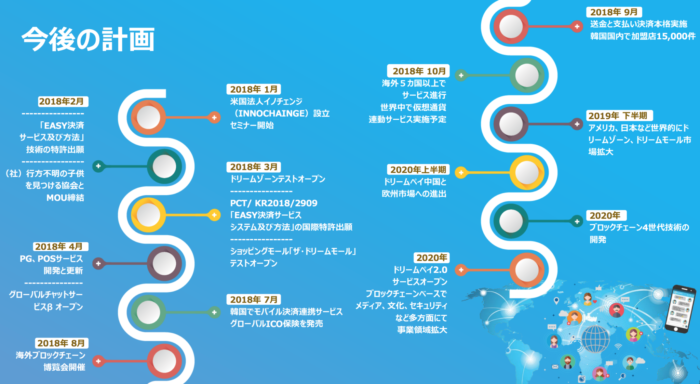 D-ZONE COINロードマップ