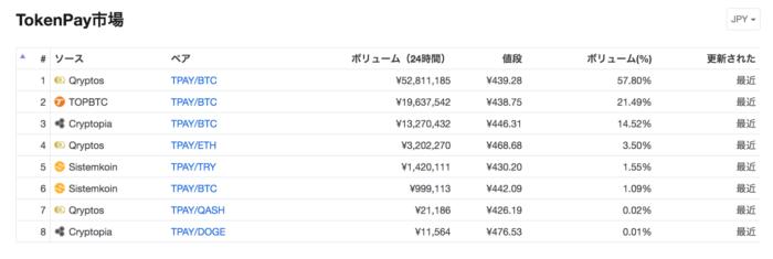TokenPay取引高